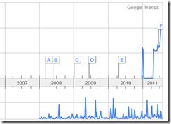 google-trends-einfuhr-auto-schweiz-und-auto-import