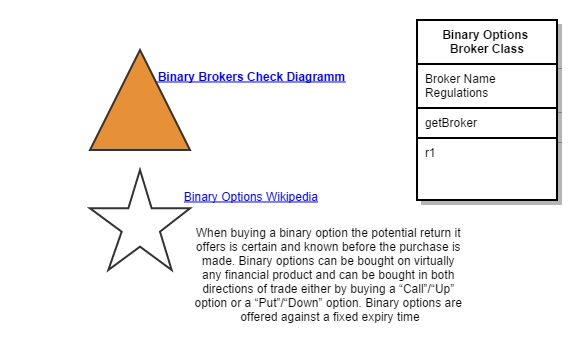 Binary Option Broker Class Diagram   [created with Gliffy]